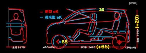 新型eKシリーズのパッケージの新旧比較。新型eKシリーズはエンジンルームを65mm短縮し、その分室内を広くした(資料:三菱自動車工業)
