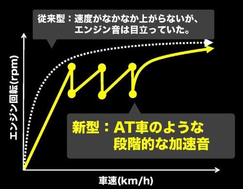 CVTでありながら通常の自動変速機のようなステップ変速する機能を備える(資料:三菱自動車工業)