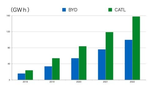 CATLとBYDの車載リチウムイオン電池の生産量の実績と予測(各種資料から筆者が作成)
