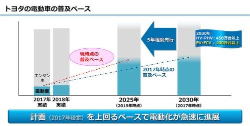 前回も掲載したのだが、トヨタは電動車の普及目標を5年間前倒しした(資料:トヨタ自動車)