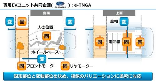 e-TNGAは変動部分と固定部分を組み合わせてコストを抑えつつ多彩な車種への展開を可能にする(資料:トヨタ自動車)