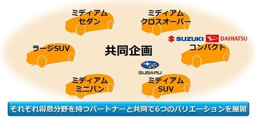 e-TNGAで展開する車種のバリエーション。中型SUVはスバルと、コンパクトクラスの車種はダイハツ、スズキと共同開発する(資料:トヨタ自動車)