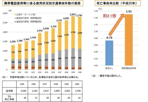 運転中の携帯電話使用などが原因で発生した交通事故件数は2790件で、過去5年間で約1.4倍に増加している(資料:警察庁)