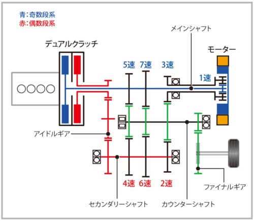 1モーター式ハイブリッドシステム「i-DCD」の構成。DCTの中にモーターを組み込み、駆動力を補助する(資料:ホンダ)