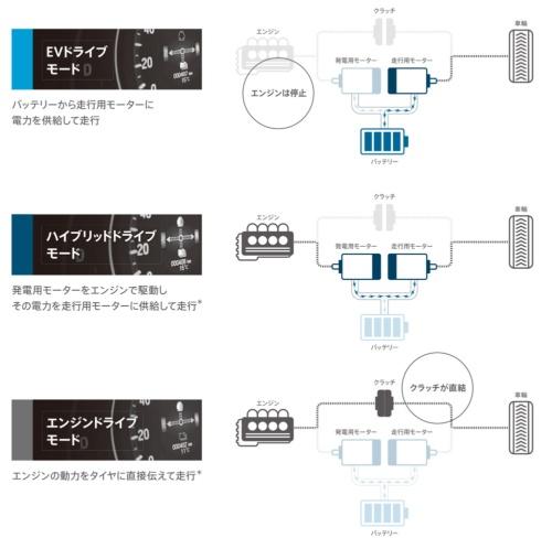 i-MMDの動作モード。EVドライブモード、ハイブリッドドライブモード、エンジンドライブモードの3つがある。(資料:ホンダ)