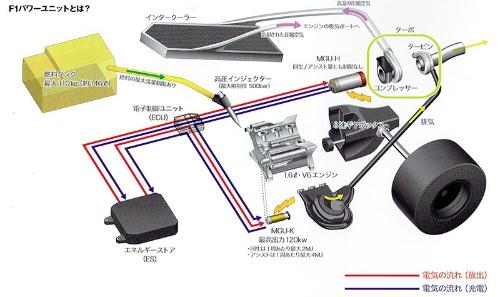 現代のF1は「MGU-H」と呼ばれる電動ターボと「MGU-K」と呼ばれるモーターを搭載している(資料:ホンダ)