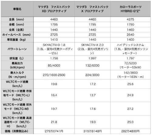 マツダ3(ファストバック)のディーゼルモデルとSKYACTIV-X搭載モデル、それにカローラスポーツの1.8Lハイブリッドモデルの比較。マツダ3のディーゼルモデルとカローラスポーツのハイブリッドモデルは価格、性能ともに近い水準にある。