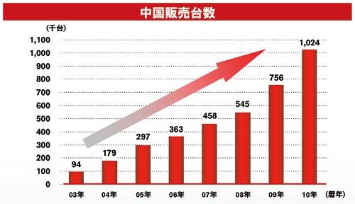日産は後発にもかかわらず、急速に中国事業を伸ばした(資料:2010年度の日産の決算資料より)