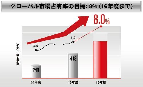 2011年に発表した2016年度までの中期計画「日産パワー88」で世界シェア8%という目標を掲げた(日産が2011年に発表した日産パワー88の説明資料より)