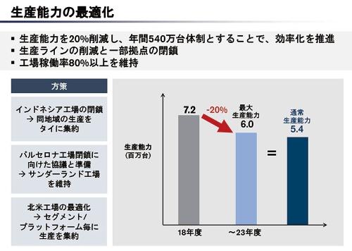 生産能力を2割減らし、年産540万台体制にする(資料:日産が5月末に発表した経営構造改革計画の説明資料より)