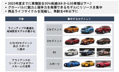 日産はC/Dセグメント、EV、スポーツの4つのセグメントに集中する(資料:日産自動車)