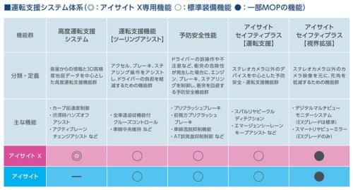 新世代アイサイトとアイサイトXの機能の比較(資料:スバル)