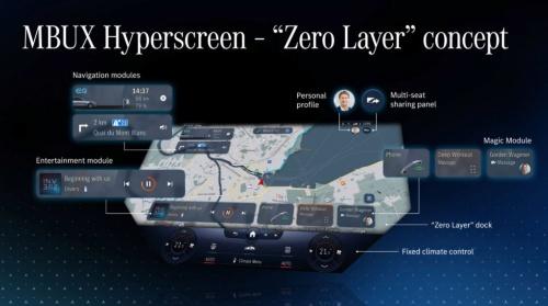 MBUX Hyperscreenはユーザーの使い方を学習してよく使う機能を使いやすい位置に表示する「ゼロレイヤー」コンセプトが特徴(写真:ダイムラー)