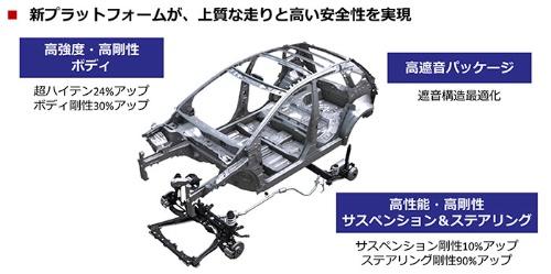 新世代プラットフォーム「CMF-B」を採用することで車体剛性や静粛性を高めた(資料:日産自動車)