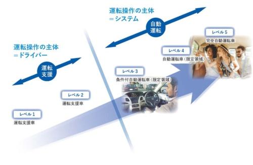 レベル3以上では運転の主体が「システム」になるのがレベル2までとの最大の違い(資料:ホンダ)