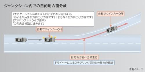 目的地方面への分岐を支援する機能を備える(資料:トヨタ自動車)