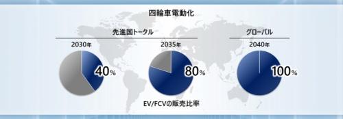 ホンダは2040年にグローバルでEV、FCVの販売比率を100%にすることを目指すと発表した(資料:ホンダ)