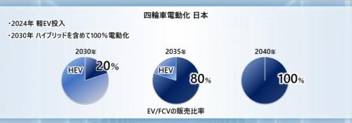 日本市場では2030年のEV、FCVの販売比率が20%と、米国や中国に比べて低い(資料:ホンダ)
