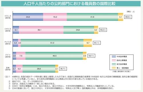 日本の人口当たりの公的セクターの職員数は、英国の約半分