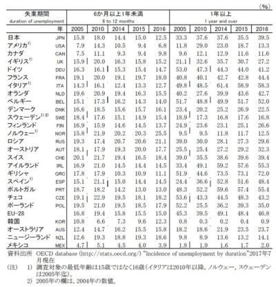 (出典:『データブック国際労働比較2018』独立行政法人 労働政策研究・研修機構)