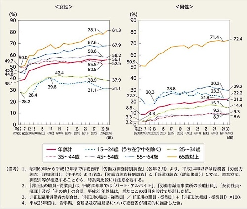 年齢階級別非正規雇用労働者の割合の推移(男女別)(男女共同参画局『男女共同参画白書 令和元年度版』より)