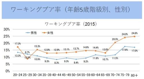 ワーキングプア率=働いている層で世帯所得が相対的貧困線以下の人の割合<br>阿部彩(2018)「日本の相対的貧困率の動態:2012から2015年」科学研究費助成事業(科学研究費補助金)(基礎研究(B))「「貧困学のフロンティアを構築する研究」報告書)より引用