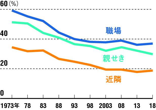 職場、親せき、近隣の3つの人間関係において、「なにかにつけ相談したり、たすけ合えるようなつきあい」を望ましいという人の割合の変化(出所:NHK「第10回『日本人の意識』調査」)