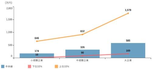 企業規模別の労働生産性の比較(パーセンタイル)