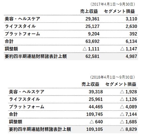 ■RIZAPグループのセグメント情報(単位:百万円)