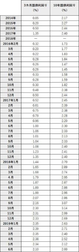 表1●長短金利の逆転が起きている