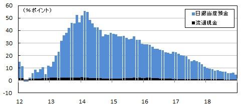 ■図1:マネタリーベース(平均残高)前年同月比への日銀当座預金残高および流通現金の寄与度