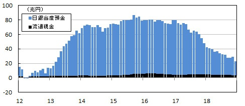 ■図2:マネタリーベース(平均残高) 前年同月差の内訳  日銀当座預金残高および流通現金