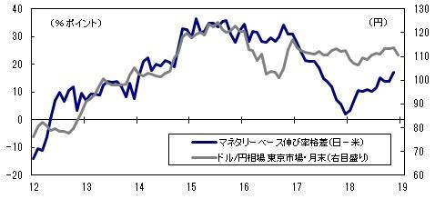 ■図3:日米マネタリーベース伸び率格差(前年同月比;日本-米国)とドル/円相場(東京市場・月末)