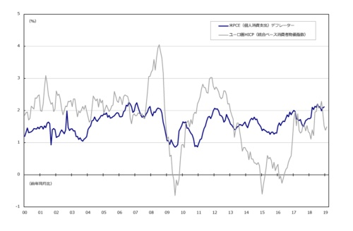 ■図1:米国とユーロ圏の物価上昇率(総合ベース)