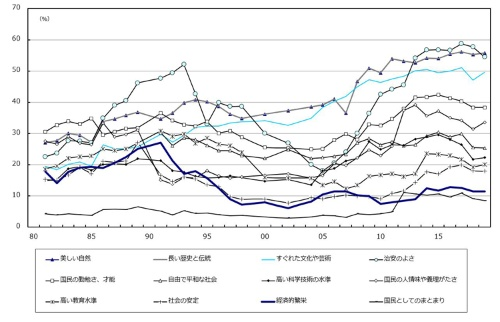 ■図2:社会意識に関する世論調査 「日本の誇り」