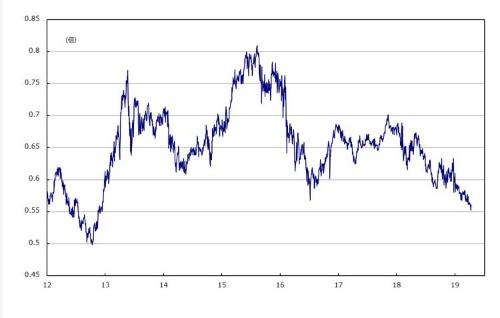 ■図3:TS倍率(TOPIX/S&P500)