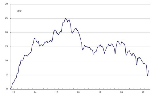 ■図4:対内証券投資(非居住者による取得・処分) 株式・投資ファンド持ち分 週次データのネット(取得-処分)累積額