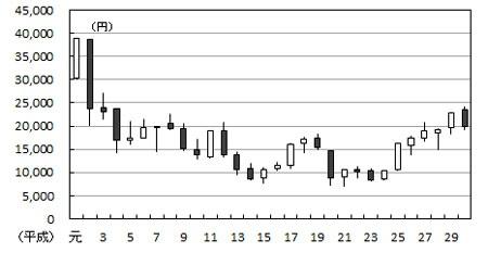 ■図:日経平均株価 平成元年~30年の歩み