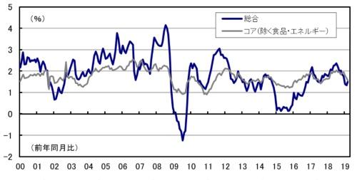 ■図1:米個人消費支出(PCE)デフレーター