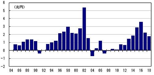 「タンス預金」とみられる1万円札流通高の試算(暦年ベース)