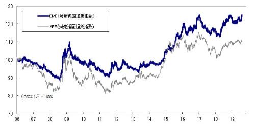 ■図1:米ドル名目実効レート(対先進国通貨、対新興国通貨)