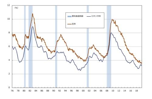■図1:ミネソタ州と米国全体の失業率比較(季節調整値)