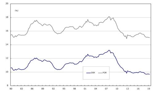 ■図2:米国の家計可処分所得に占める借金利払い費などの割合