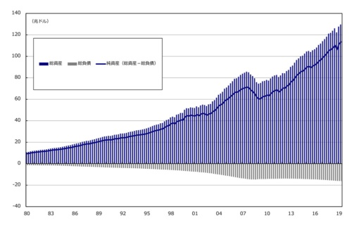 ■図3:米国の家計・非営利団体における資産と負債のバランス(ストック)