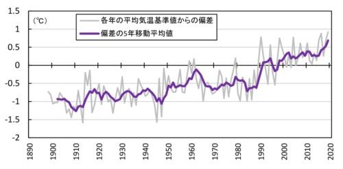 ■図1:日本の年平均気温偏差の経年変化(1898~2019年)