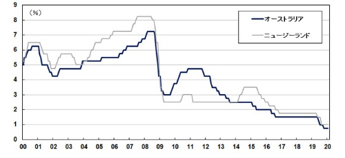 ■図1:オーストラリアとニュージーランドの政策金利
