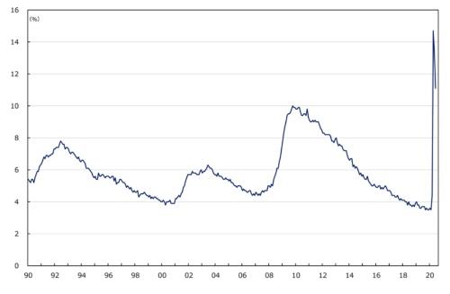 ■図1:大幅に上昇した米国の失業率