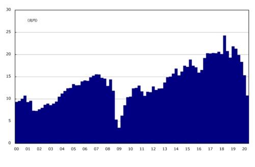 ■図1:経常利益(季節調整値、金融業・保険業を除く全産業)