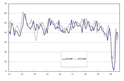 ■図2:景気ウオッチャー調査  全国の分野別・業種別DI(原数値) 「飲食関連」