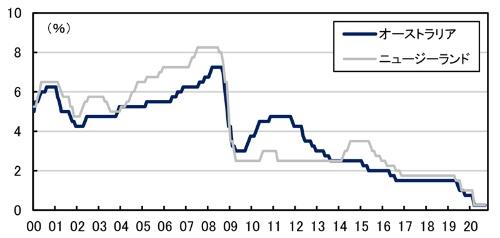 ■図2:オーストラリアとニュージーランドの主要政策金利